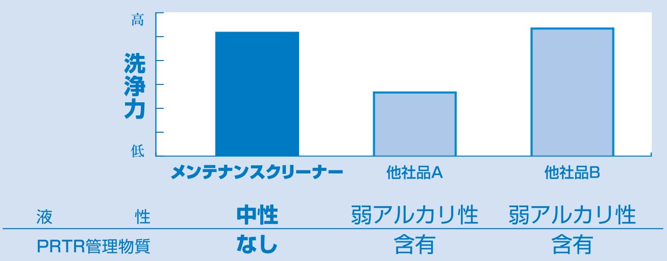 洗浄力のグラフ