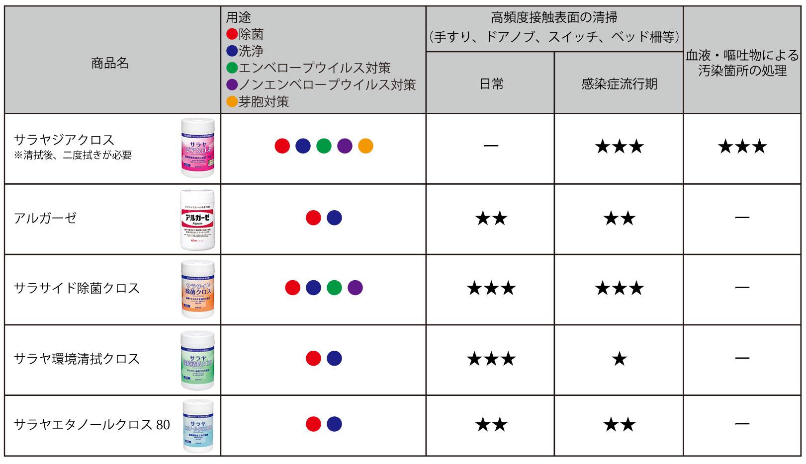 薬液含浸クロス比較表