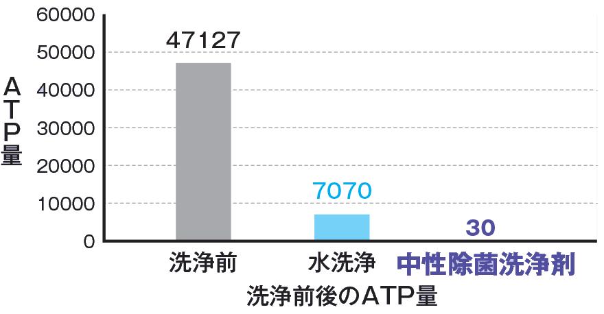 洗浄力グラフ